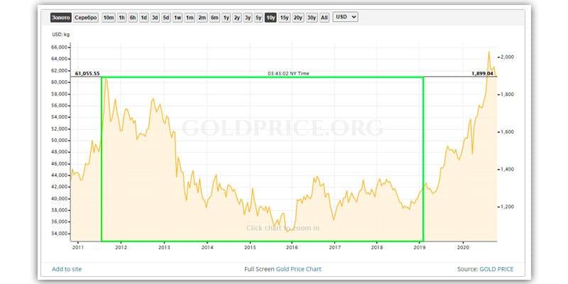 Падающий курс золота по отношению к доллару