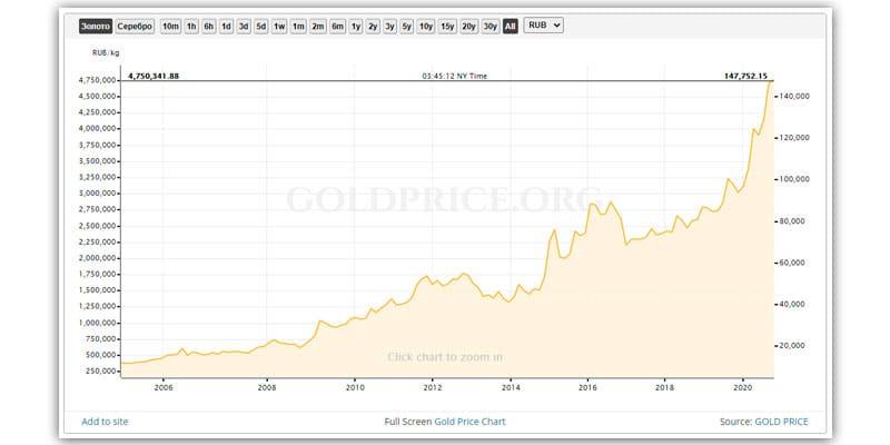 График роста цен на золото